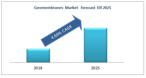 Geomembranes Market forecast till 2025