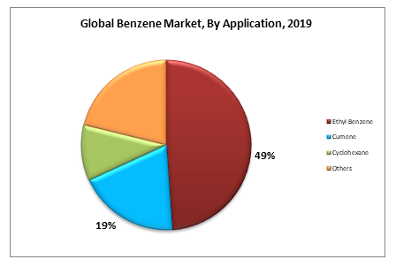 Global Benzene Market, By Application, 2019