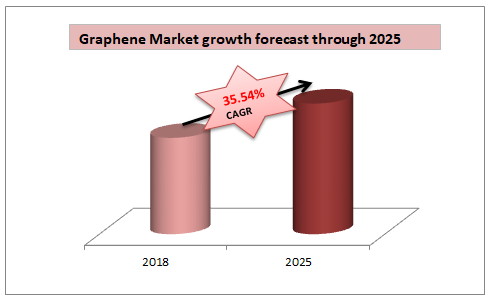 Graphene Market growth forecast through 2025