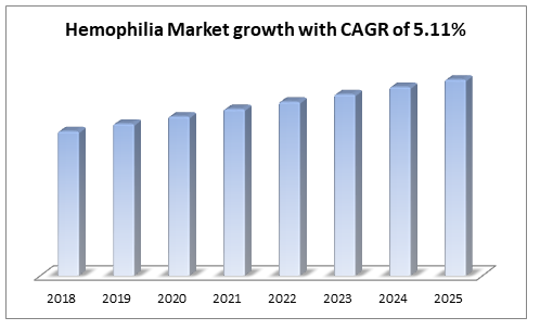 Hemophilia Market growth with CAGR of 5.11%