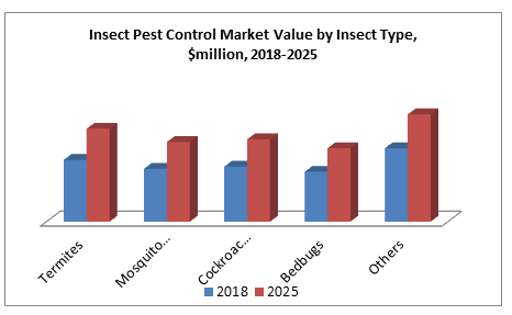 Insect Pest Control Market Value by Insect Type, $million, 2018-2025