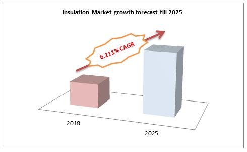 Insulation Market growth forecast till 2025