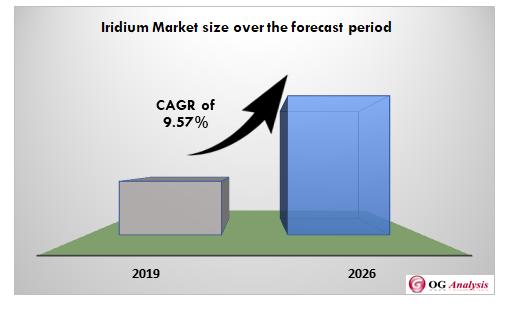 Iridium Market