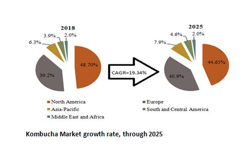 Kombucha Market growth rate, through 2025