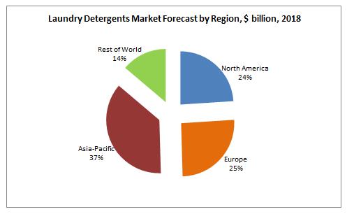 Laundry Detergents Market Forecast by Region, $ billion, 2018