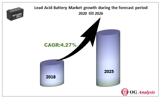 Lead Acid Battery Market growth during the forecast period 2020 till 2026
