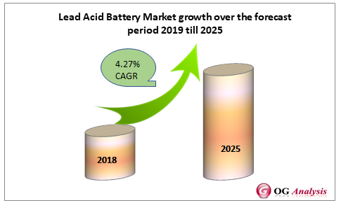 Lead Acid Battery Market growth over the forecast period 2019 till 2025