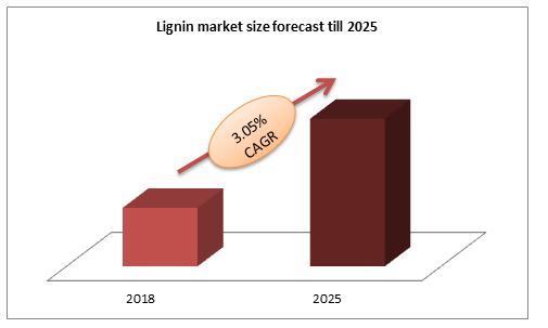 Lignin market size forecast till 2025