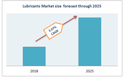 Lubricants Market size forecast through 2025