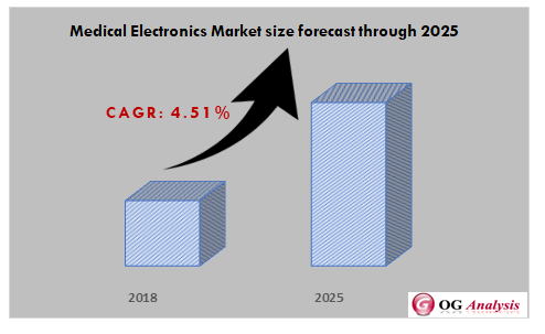 Medical Electronics Market size forecast through 2025