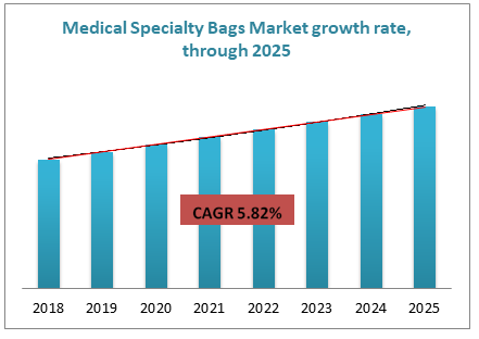 Medical Specialty Bags Market growth rate, through 2025