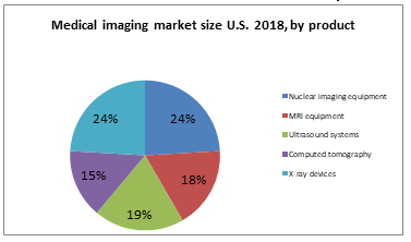 Medical imaging market size U.S. 2018, by product