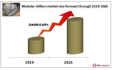 Modular chillers market size forecast through 2020-2026