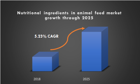 Nutritional ingredients in animal feed market growth through 2025