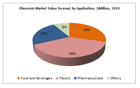 Oleoresin Market Value forecast by Application, $Million, 2019