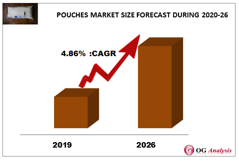 POUCHES MARKET SIZE FORECAST DURING 2020-26