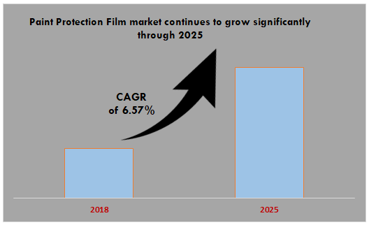 Paint Protection Film market continues to grow significantly through 2025