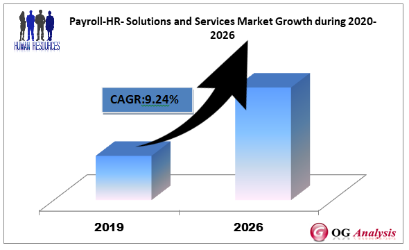 Payroll-HR- Solutions and Services Market Growth during 2020-2026