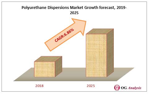 Polyurethane Dispersions Market Growth forecast, 2019-2025