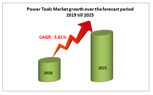 Power Tools Market growth over the forecast period 2019 till 2025