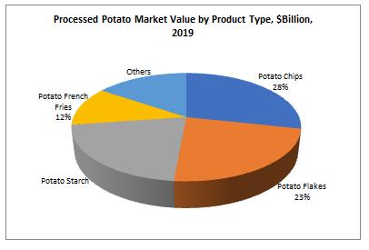 Processed Potato Market Value by Product Type, $Billion, 2019