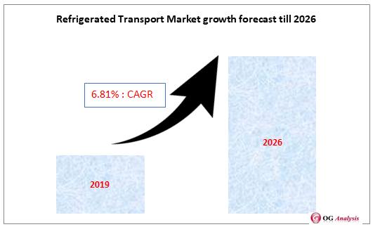 Refrigerated Transport Market growth forecast till 2026