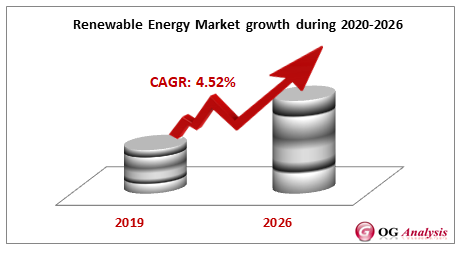Renewable Energy Market growth during 2020-2026