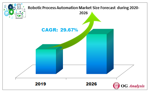 Robotic Process Automation Market Size Forecast  during 2020-2026