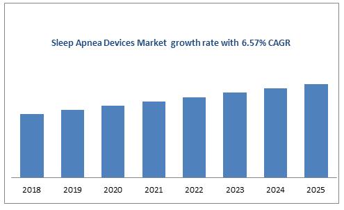 Sleep Apnea Devices Market  growth rate with 6.57% CAGR