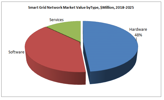 Smart Grid Network Market Value byType, $Million, 2018-2025