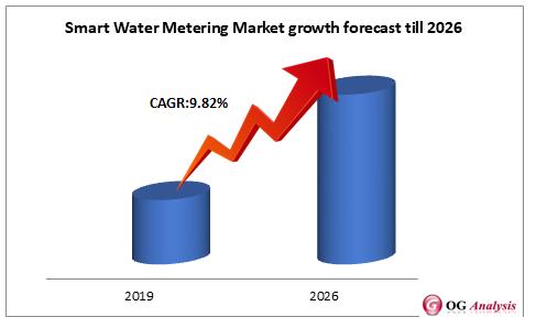 Smart Water Metering Market growth forecast till 2026