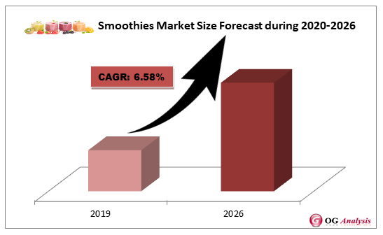 Smoothies Market Forecast during 2020-2026