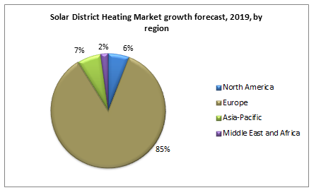 Solar District Heating Market growth forecast, 2019, by region