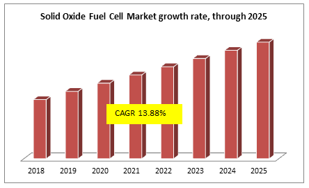 Solid Oxide Fuel Cell Market growth rate, through 2025