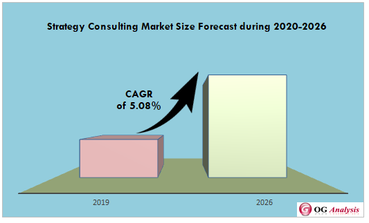 Strategy Consulting Market Size Forecast during 2020-2026