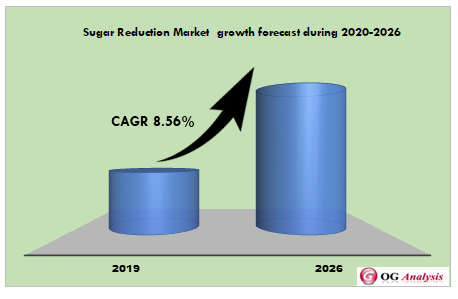 Sugar Reduction Market  growth forecast during 2020-2026