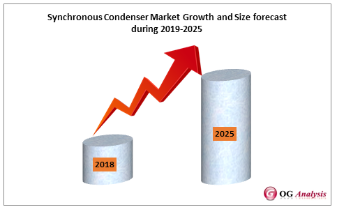 Synchronous Condenser Market Growth and Size forecast  during 2019-2025