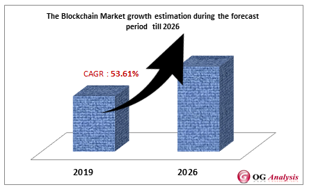 The Blockchain Market growth estimation during the forecast period  till 2026