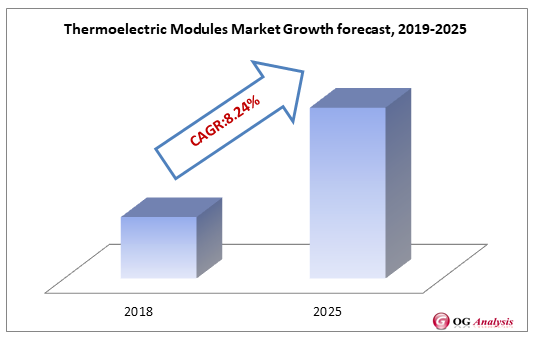 Thermoelectric Modules Market Growth forecast, 2019-2025