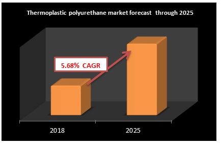 Thermoplastic polyurethane market forecast  through 2025