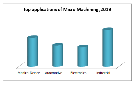 Top applications of Micro Machining ,2019