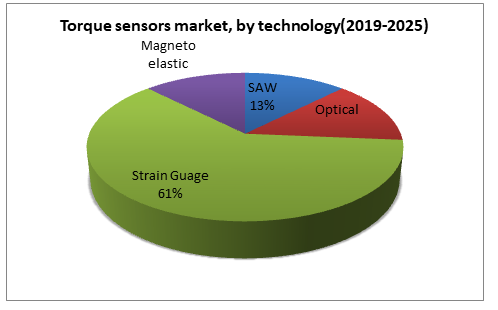 Torque sensors market, by technology(2019-2025)