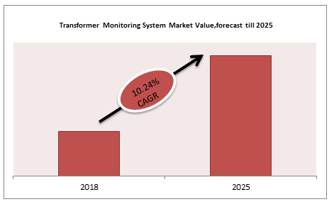 Transformer Monitoring System Market Value,forecast till 2025