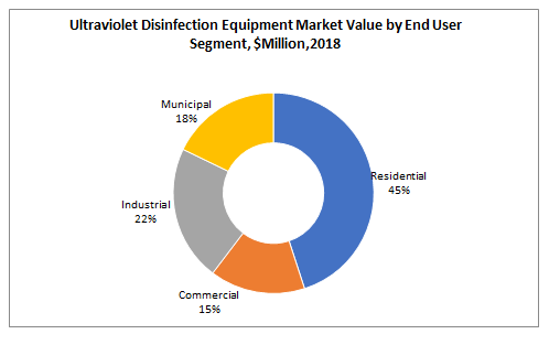 Ultraviolet Disinfection Equipment Market Value by End User Segment, $Million,2018