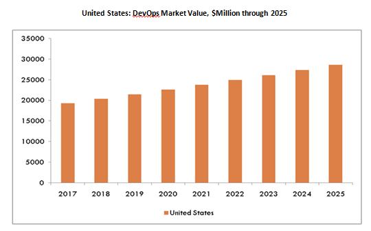 United States DevOps Market Value, $Million through 2025