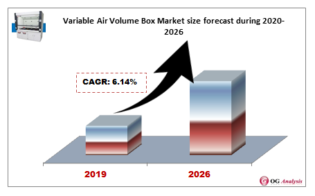 Variable Air Volume Box Market size forecast during 2020-2026