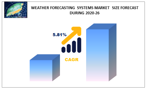 Weather Forecasting Systems Market Size Forecast During 2020-26