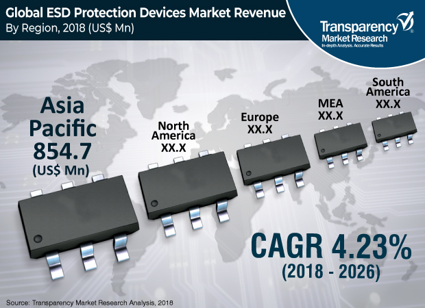 ESD Protection Devices Market
