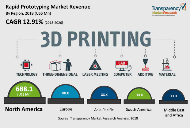 Rapid Prototyping Market