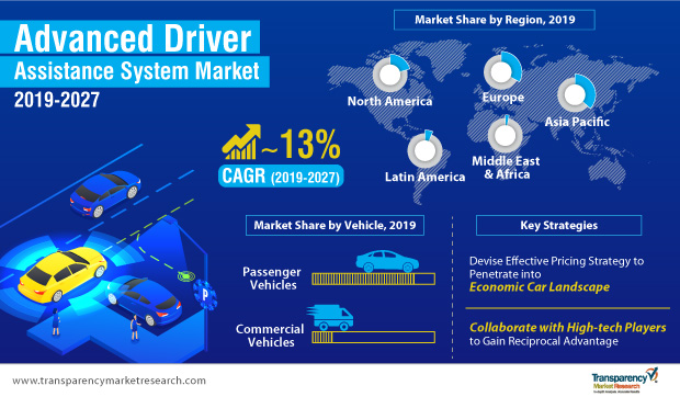 advanced-driver-assistance-system-adas-market-infographic
